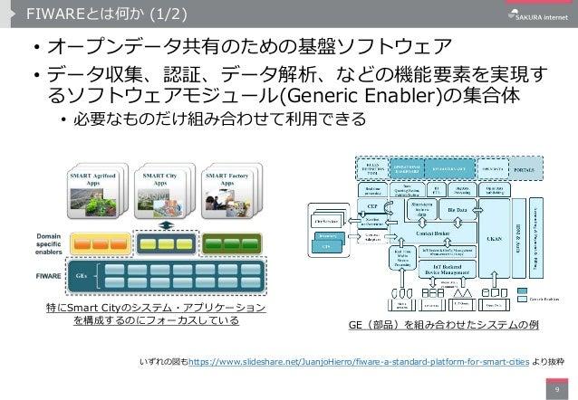 FIWAREとは何か (1/2) • オープンデータ共有のための基盤ソフトウェア • データ収集、認証、データ解析、などの機能要素を実現す るソフトウェアモジュール(Generic Enabler)の集合体 • 必要なものだけ組み合わせて利用で...