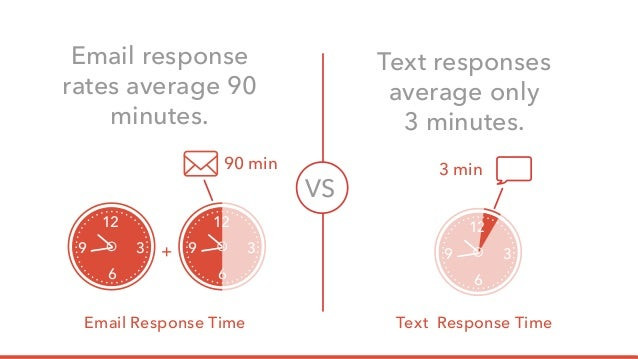 Texting response time