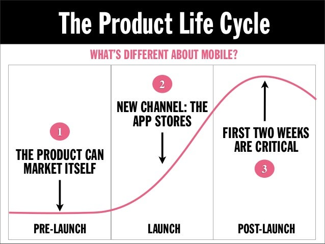 The Product Life Cycle                WHAT'S DIFFERENT ABOUT MOBILE?                              2                     NE...