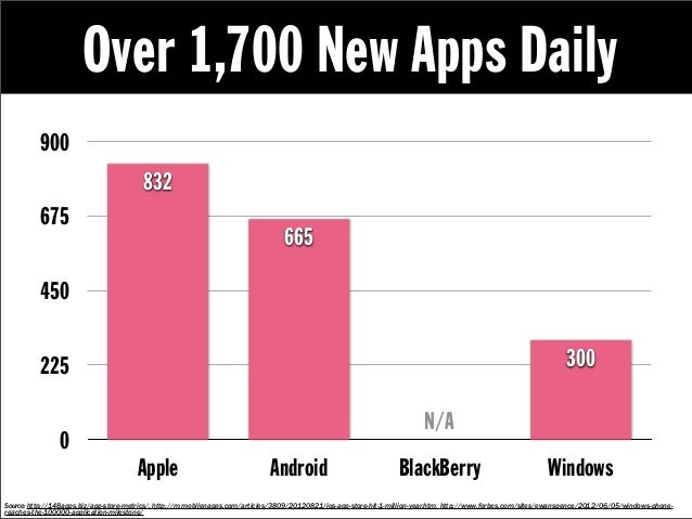 Over 1,700 New Apps Daily          900                                        832          675                            ...