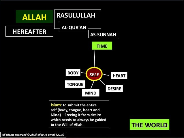 THE WORLDTHE WORLD TIMETIME SELFSELFBODYBODY TONGUETONGUE MINDMIND DESIREDESIRE HEARTHEART Islam: to submit the entire sel...