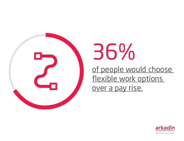 36% of people would choose flexible work options over a pay rise.