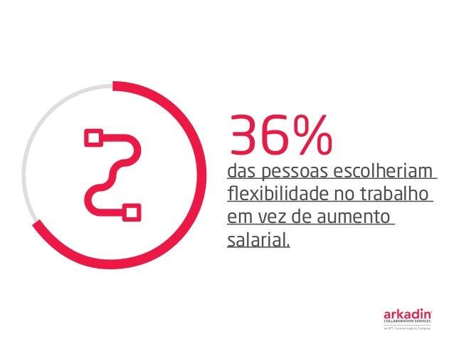 36%das pessoas escolheriam flexibilidade no trabalho em vez de aumento salarial.