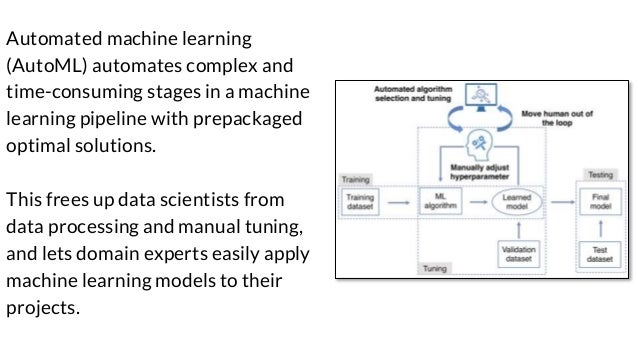 Automated Machine Learning in Action Slide 2