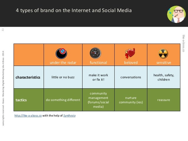 some rights reserved - Kawa - Mastering Digital Marketing Like A Boss - 2014 11  under the radar functional beloved sensit...