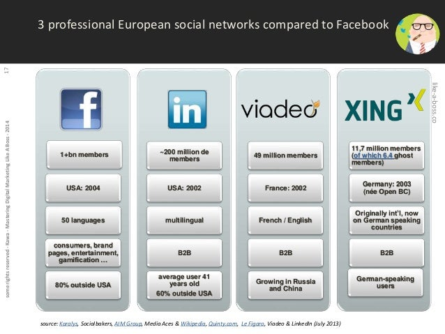 some rights reserved - Kawa - Mastering Digital Marketing Like A Boss - 2014 17  3 professional European social networks c...