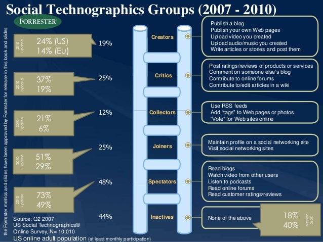 20  Social Technographics Groups (2007 - 2010)  Creators  Publish a blog  Publish your own Web pages  Upload video you cre...