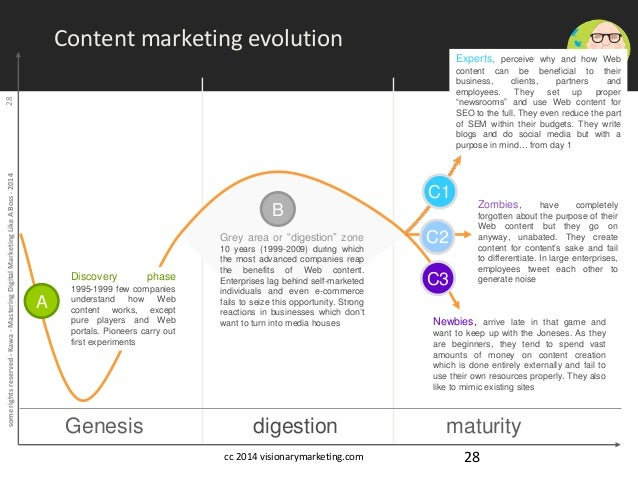 some rights reserved - Kawa - Mastering Digital Marketing Like A Boss - 2014 28  Experts, perceive why and how Web  conten...