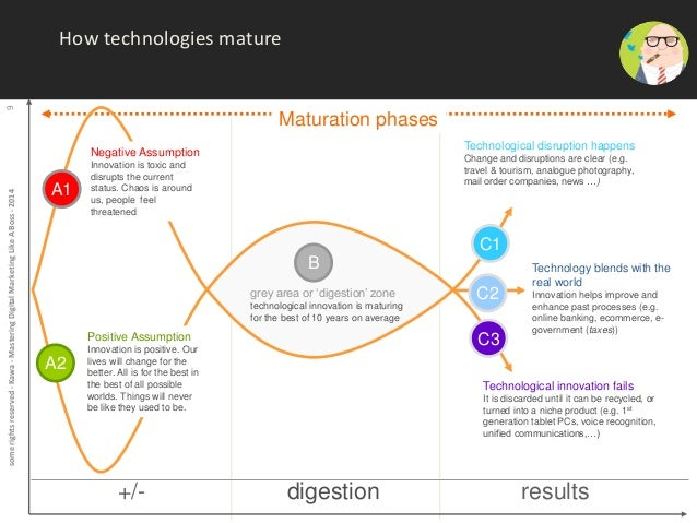 some rights reserved - Kawa - Mastering Digital Marketing Like A Boss - 2014 9  How technologies mature  Maturation phases...