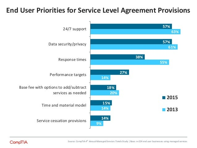 Comptia 4th Annual Trends In Managed Services