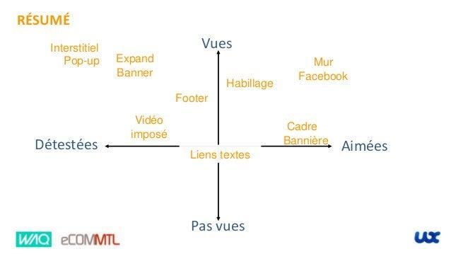 Vues RÉSUMÉ Détestées Pas vues Mur Facebook Aimées Habillage Cadre Footer Pop-up Liens textes Vidéo imposé Interstitiel Ex...