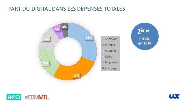 2ème média en 2014 PART DU DIGITAL DANS LES DÉPENSES TOTALES