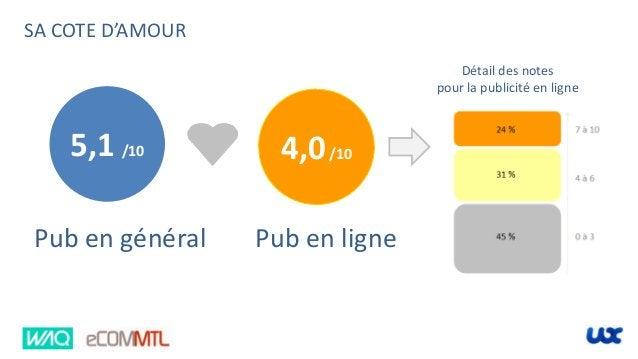 Pub en général 4,0/105,1 /10 Pub en ligne SA COTE D'AMOUR Détail des notes pour la publicité en ligne
