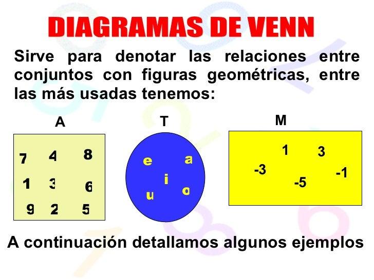 Ejercicios Resueltos Diagrama De Venn Euler: CONJUNTOS,Chart