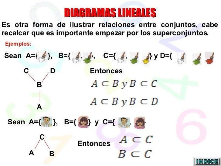DIAGRAMAS LINEALES Es otra forma de ilustrar relaciones entre conjuntos, cabe recalcar que es importante empezar por los s...