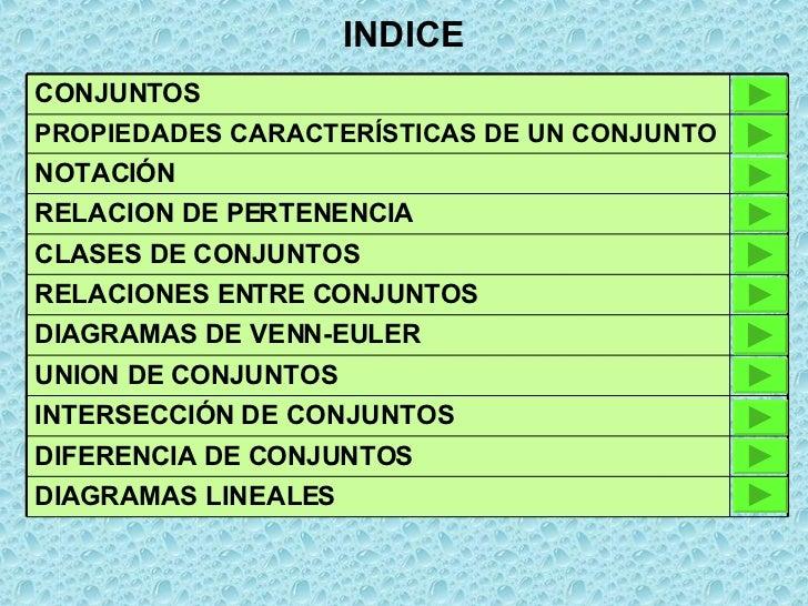 INDICE CONJUNTOS PROPIEDADES CARACTERÍSTICAS DE UN CONJUNTO NOTACIÓN RELACION DE PERTENENCIA CLASES DE CONJUNTOS RELACIONE...