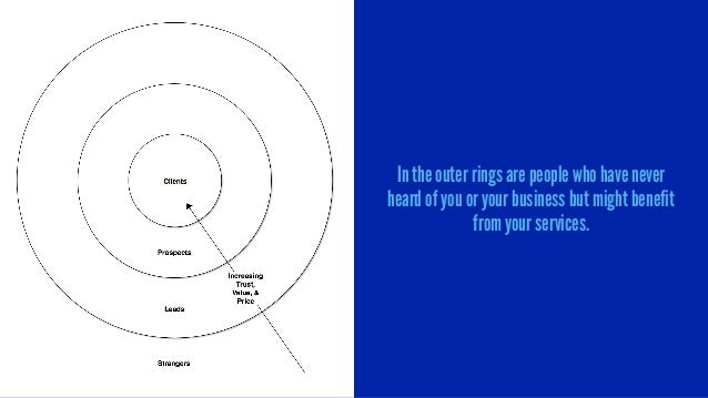 In the outer rings are people who have never heard of you or your business but might benefit from your services.