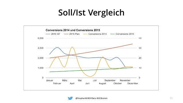 Soll/Ist Vergleich @StephanW #DIYData #SEOkomm 35