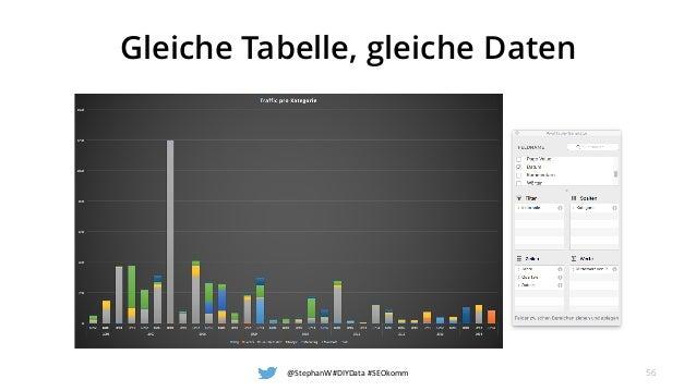 Gleiche Tabelle, gleiche Daten @StephanW#DIYData#SEOkomm 56