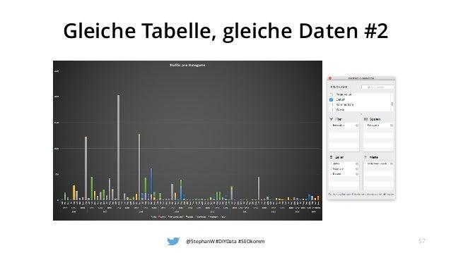 Gleiche Tabelle, gleiche Daten #2 @StephanW#DIYData#SEOkomm 57
