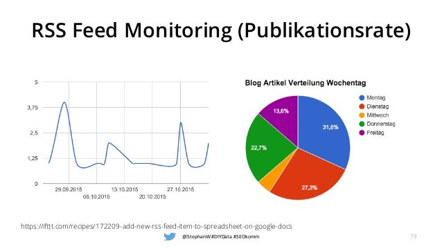 RSS Feed Monitoring (Publikationsrate) @StephanW #DIYData #SEOkomm 79 https://ifttt.com/recipes/172209-add-new-rss-feed-it...