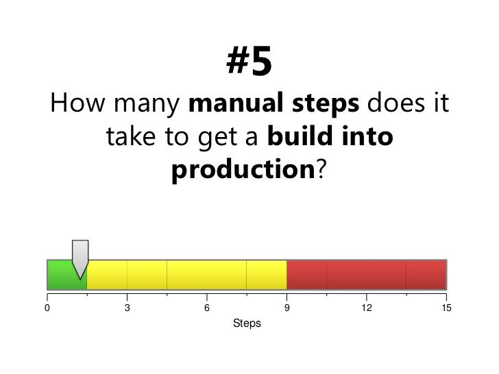 #5How many manual steps does it take to get a build into production?<br />15<br />12<br />9<br />6<br />3<br />0<br />Step...