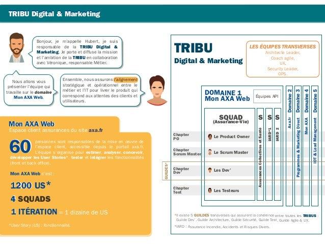 TRIBU Digital & Marketing DOMAINE 1 Mon AXA Web *User Story (US) : fonctionnalité. SQUAD (Assurance-Vie) Chapter PO Les De...