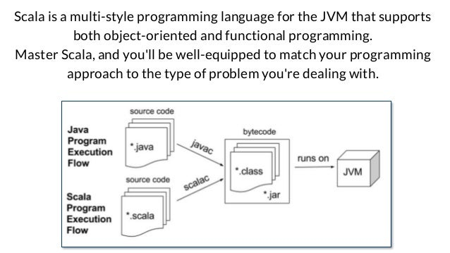 Scala is a multi-style programming language for the JVM that supports both object-oriented and functional programming. Mas...