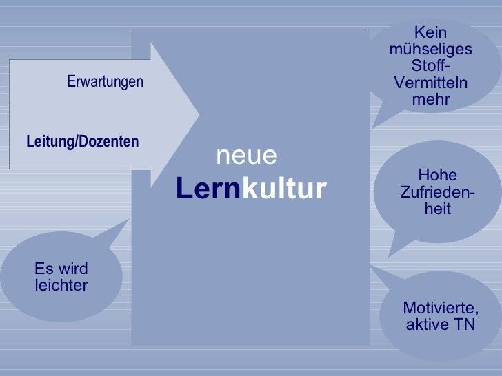 neue   Lern kultur Erwartungen  Leitung/Dozenten   Motivierte, aktive TN Hohe Zufrieden-heit Es wird leichter Kein mühseli...
