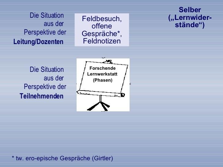 Die Situation  aus der  Perspektive der  Leitung/Dozenten   Feldbesuch, offene Gespräche*, Feldnotizen Die Situation  aus ...