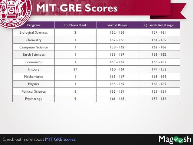 Cornell Gre Scores Mit Gre