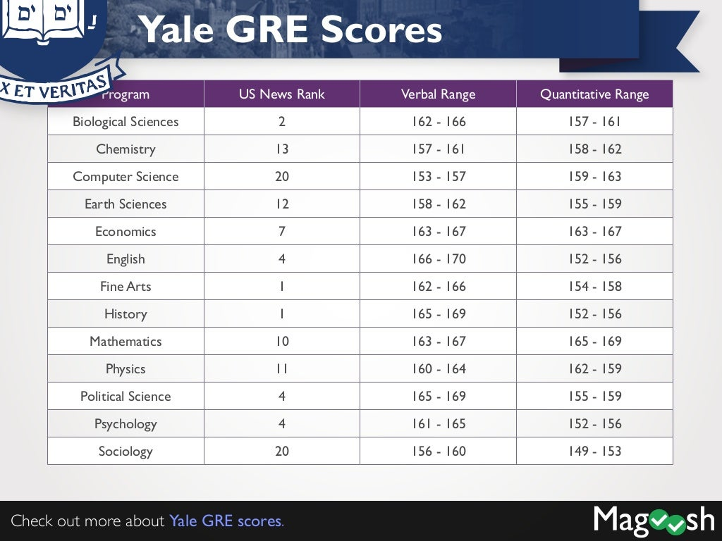 GRE & GMAT: Both Viable
