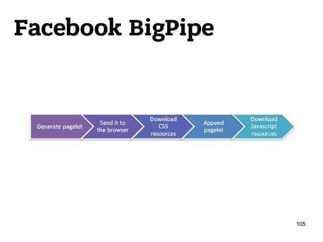 Facebook BigPipe 105