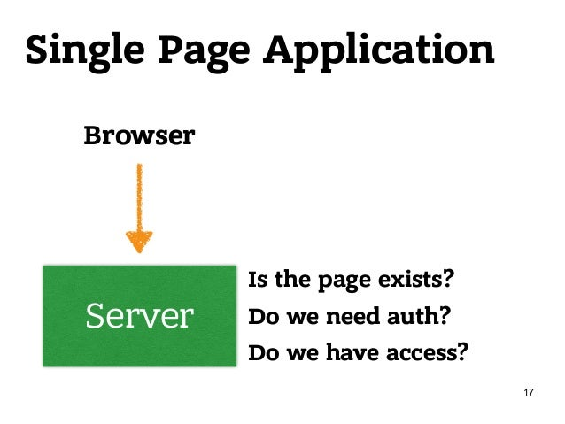 Single Page Application Server Browser Is the page exists? Do we need auth? Do we have access? 17