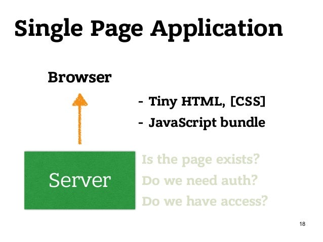Single Page Application Server Browser Is the page exists? Do we need auth? Do we have access? - Tiny HTML, [CSS] - Java...