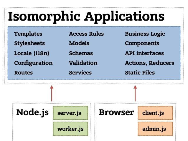 Templates Stylesheets Locale (i18n) Configuration Routes Access Rules Models Schemas Validation Services Isomorphic Applic...
