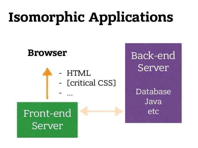 Browser Isomorphic Applications Front-end Server Back-end Server  Database Java etc - HTML - [critical CSS] - …
