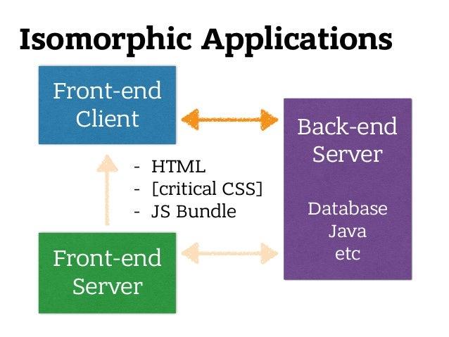 Front-end Client Isomorphic Applications Front-end Server Back-end Server  Database Java etc - HTML - [critical CSS] - ...