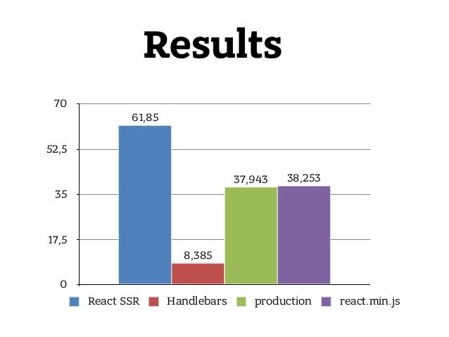 0 17,5 35 52,5 70 38,25337,943 8,385 61,85 React SSR Handlebars production react.min.js Results