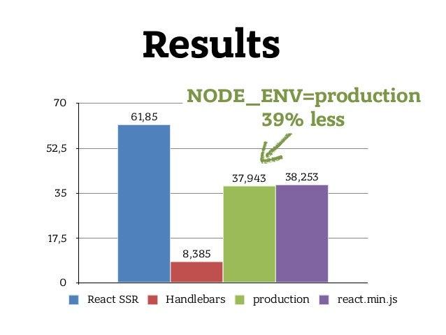 0 17,5 35 52,5 70 38,25337,943 8,385 61,85 React SSR Handlebars production react.min.js Results NODE_ENV=production 39% l...