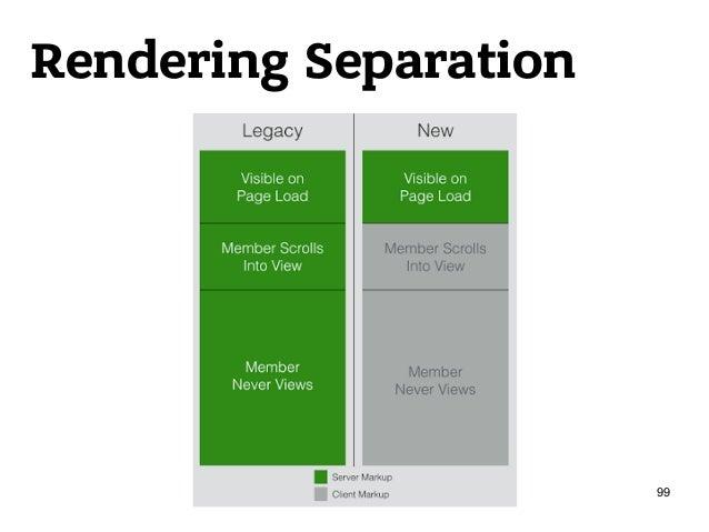 Rendering Separation 99