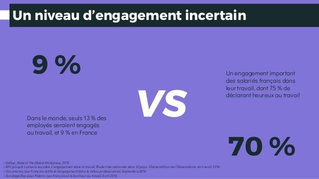 Un niveau d'engagement incertain Dans le monde, seuls 13 % des employés seraient engagés au travail, et 9 % en France VS 9...