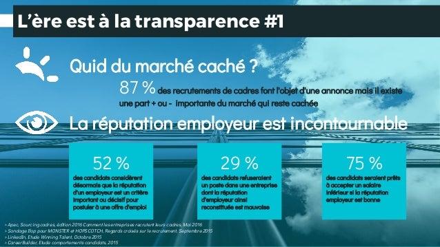 L'ère est à la transparence #1 87 %des recrutements de cadres font l'objet d'une annonce mais il existe une part + ou - im...