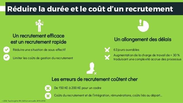 Un recrutement efficace est un recrutement rapide Réduire une situation de sous-effectif Limiter les coûts de gestion du r...