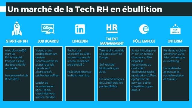 Un marché de la Tech RH en ébullition START-UP RH JOB BOARDS LINKEDIN TALENT MANAGEMENT PÔLE EMPLOI INTERIM e Indeed et so...