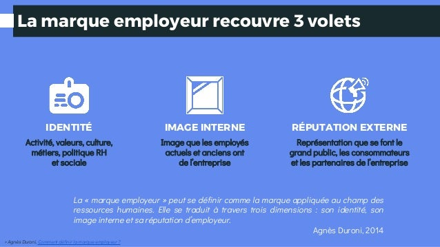 La marque employeur recouvre 3 volets IDENTITÉ Activité, valeurs, culture, métiers, politique RH et sociale IMAGE INTERNE ...
