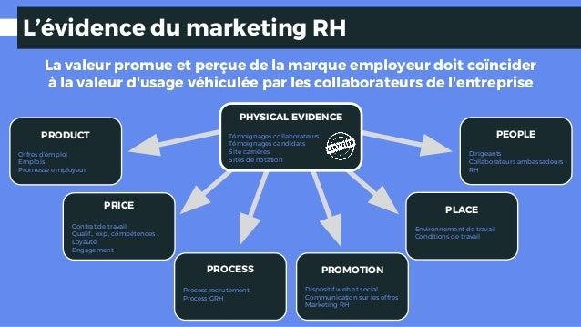 L'évidence du marketing RH La valeur promue et perçue de la marque employeur doit coïncider à la valeur d'usage véhiculée ...