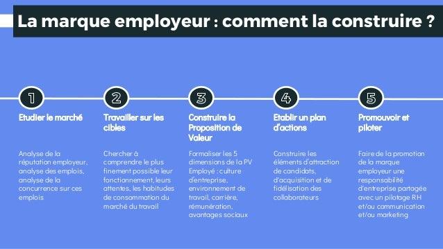 La marque employeur : comment la construire ? Etudier le marché Travailler sur les cibles Construire la Proposition de Val...