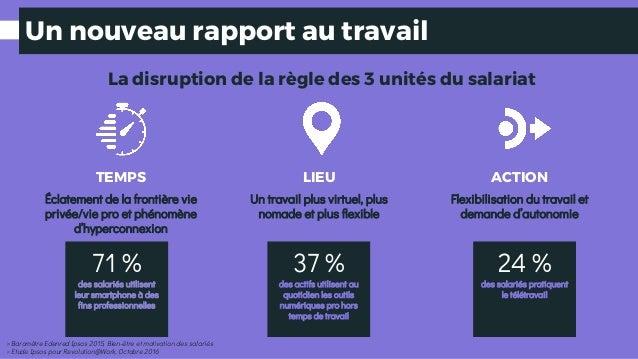 Un nouveau rapport au travail LIEU Un travail plus virtuel, plus nomade et plus flexible ACTION Flexibilisation du travail...