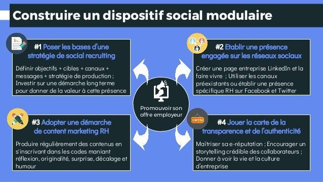 Construire un dispositif social modulaire #1 Poser les bases d'une stratégie de social recruiting Définir objectifs + cibl...